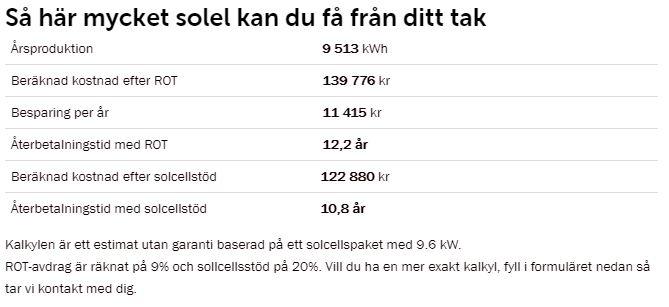 Ett resultat från Jämtkrafts solkalkylator som visar hur mycket elproduktion en anläggning på ditt hus skulle kunna ge. Återbetalningstiden för exemplet är 10.8 år.