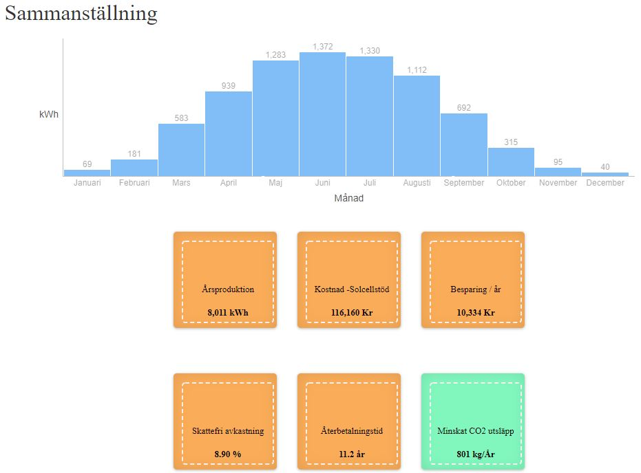 Sammanställningen visar ett stapeldiagram över produktionen över årets månader. Återbetalningstiden i exemplet är 11.2 år.