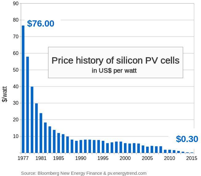 Pris på solceller har sjunkit hundrafalt sedan sjuttiotalet